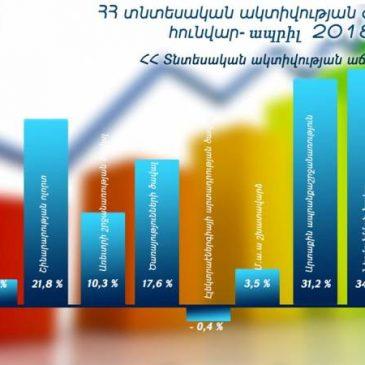 El índice de actividad económica de Armenia aumentó un 9.7% de enero a abril de 2018.