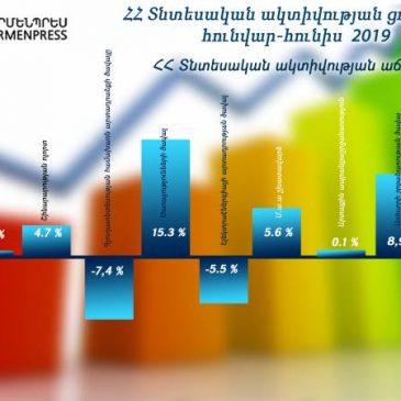 El índice de actividad económica de Armenia creció un 6,5%.