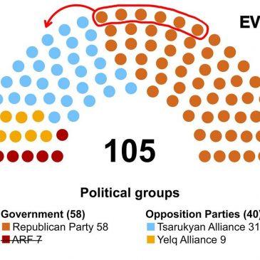 Como está conformado el congreso hoy en Armenia